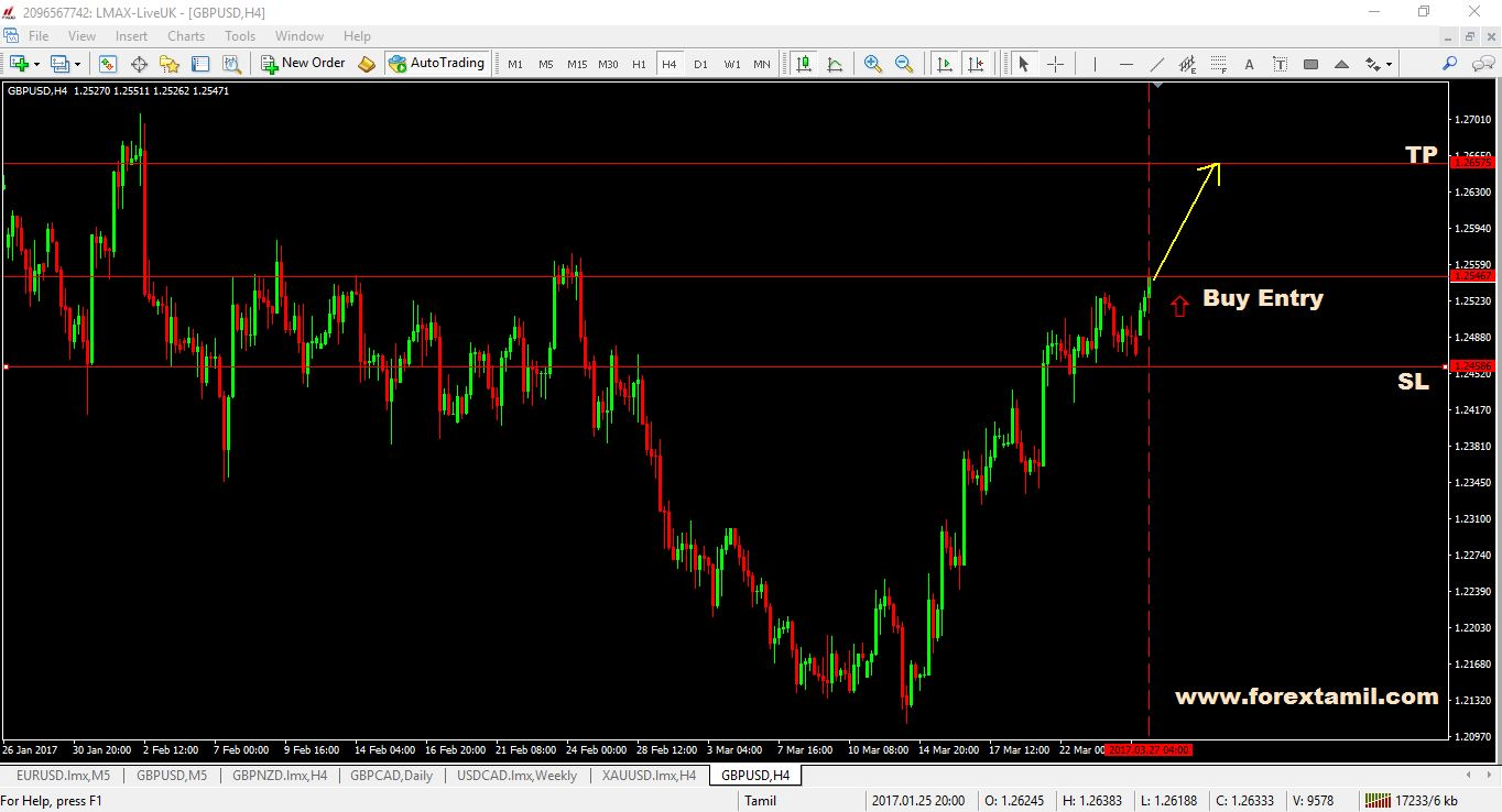 Q-FOREX LIVE CHALLENGING SIGNAL 27 MAR 2017–BUY GBP/USD