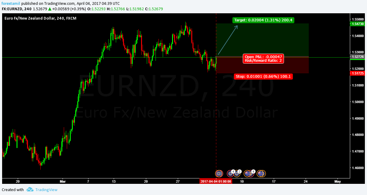 Q-FOREX LIVE CHALLENGING SIGNAL 04 APRIL 2017–BUY ENTRY EUR/NZD