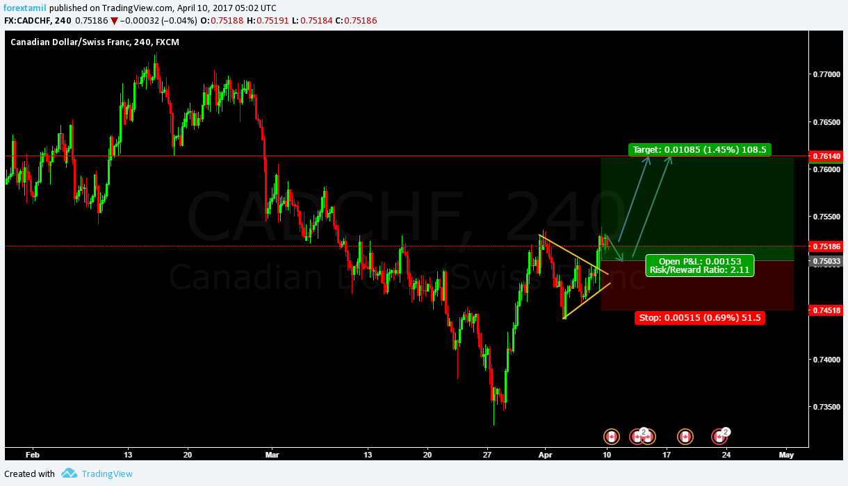 Q-FOREX LIVE CHALLENGING SIGNALS CAD/CHF BUY  ENTRY @ 0.75189  OR ENTER @ CMP 0.75191