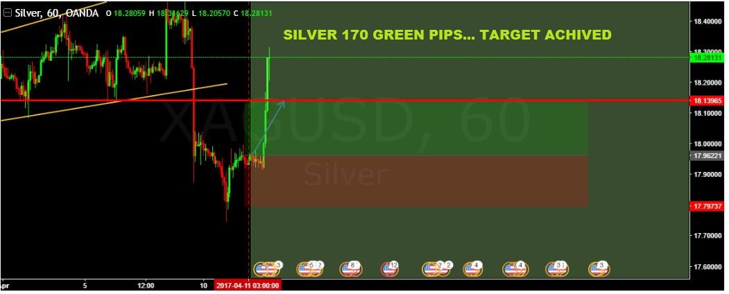 SURE SHOT SIGNAL RESULT: SILVER 170 GREEN PIPS …TARGET ACHIEVED