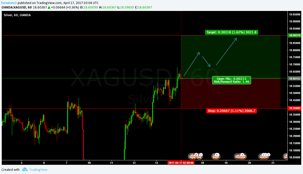 Q-FOREX LIVE CHALLENGING SIGNAL 17 APRIL 2017–BUY ENTRY XAG/USD
