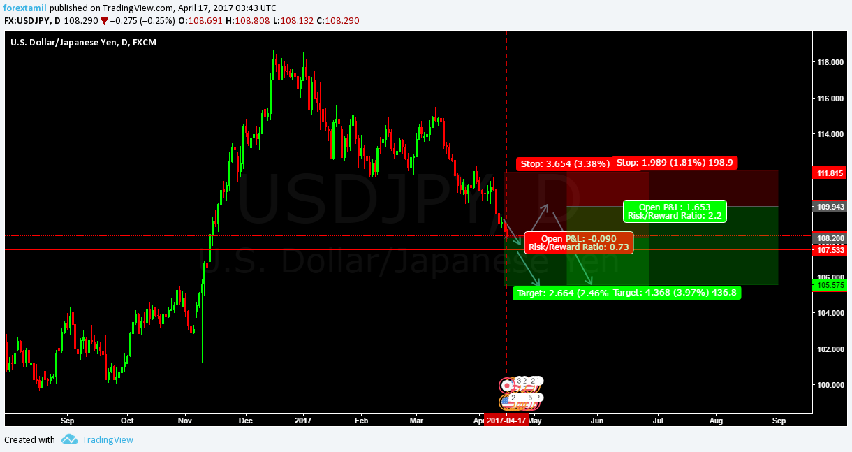 Q-FOREX LIVE CHALLENGING SIGNAL 17 APRIL 2017–SELL ENTRY USD/JPY
