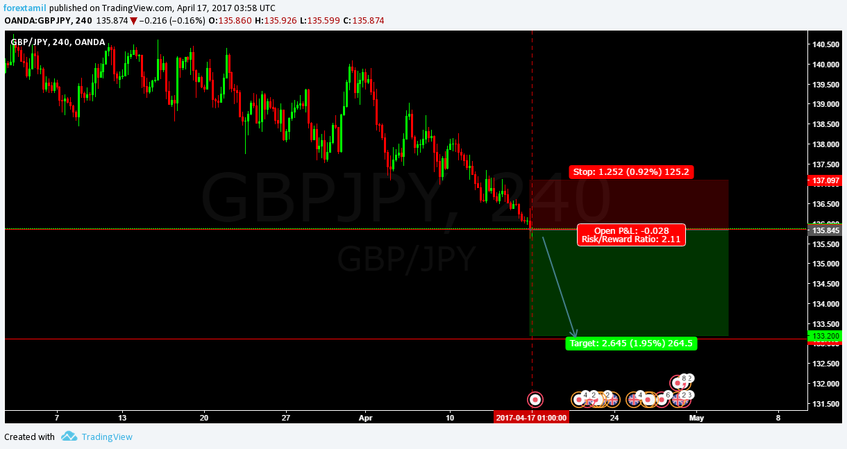 Q-FOREX LIVE CHALLENGING SIGNAL 17 APRIL 2017–SELL ENTRY GBP/JPY