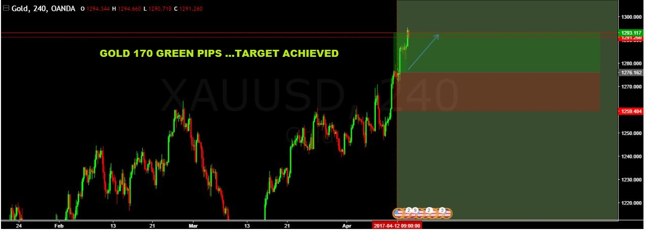 SURE SHOT SIGNAL RESULT: GOLD 170 GREEN PIPS …TARGET ACHIEVED