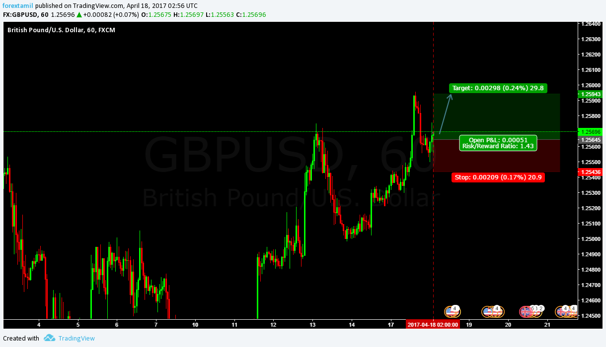 Q-FOREX LIVE CHALLENGING SIGNAL 18 APRIL 2017–BUY ENTRY GBP/JPY