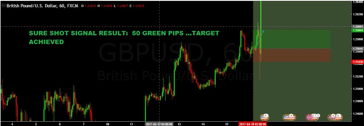 SURE SHOT SIGNAL RESULT:  50 GREEN PIPS …TARGET ACHIEVED