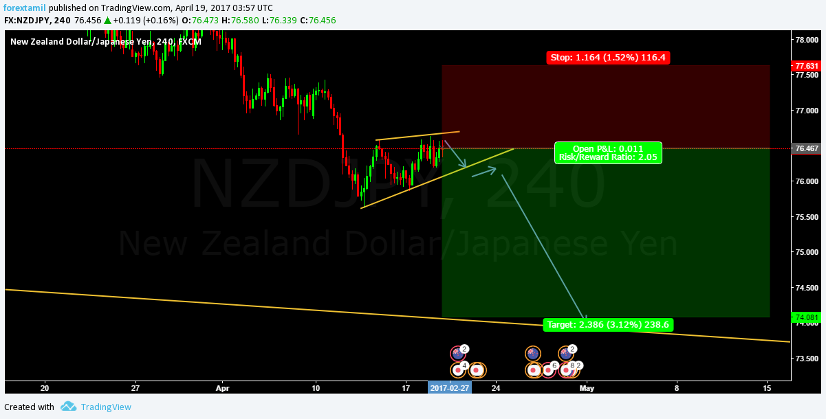 Q-FOREX LIVE CHALLENGING SIGNAL 19 APRIL 2017–SELL ENTRY NZD/JPY