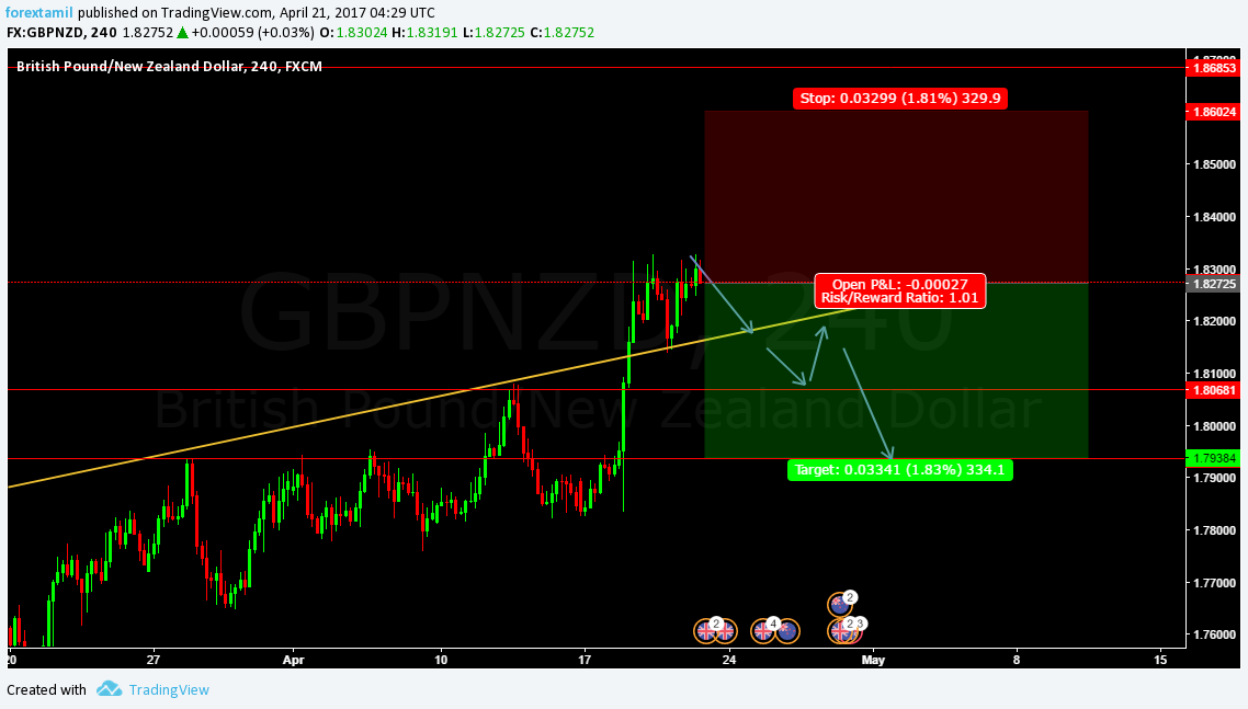 Q-FOREX LIVE CHALLENGING SIGNAL 21 APRIL 2017–SELL ENTRY GBP/NZD