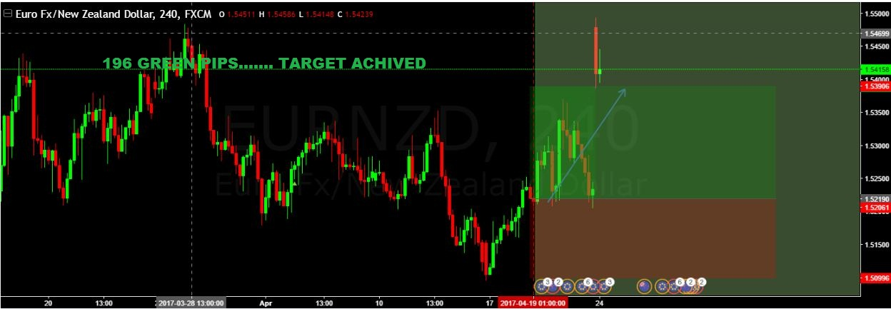 SURE SHOT SIGNAL RESULT:  196 GREEN PIPS …TARGET ACHIEVED