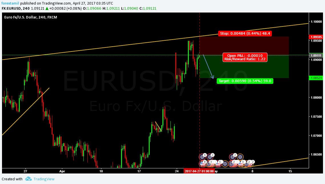 Q-FOREX LIVE CHALLENGING SIGNAL 27 APRIL 2017–SELL ENTRY EUR/USD
