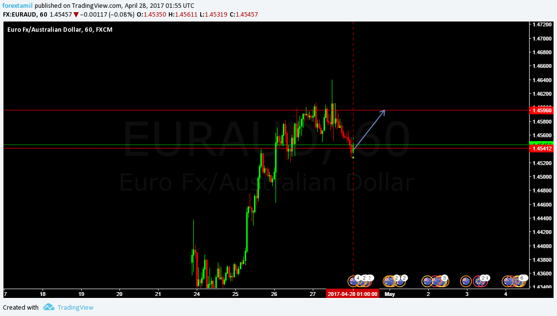 Q-FOREX LIVE CHALLENGING SIGNAL 28 APRIL 2017–BUY ENTRY EUR/AUD