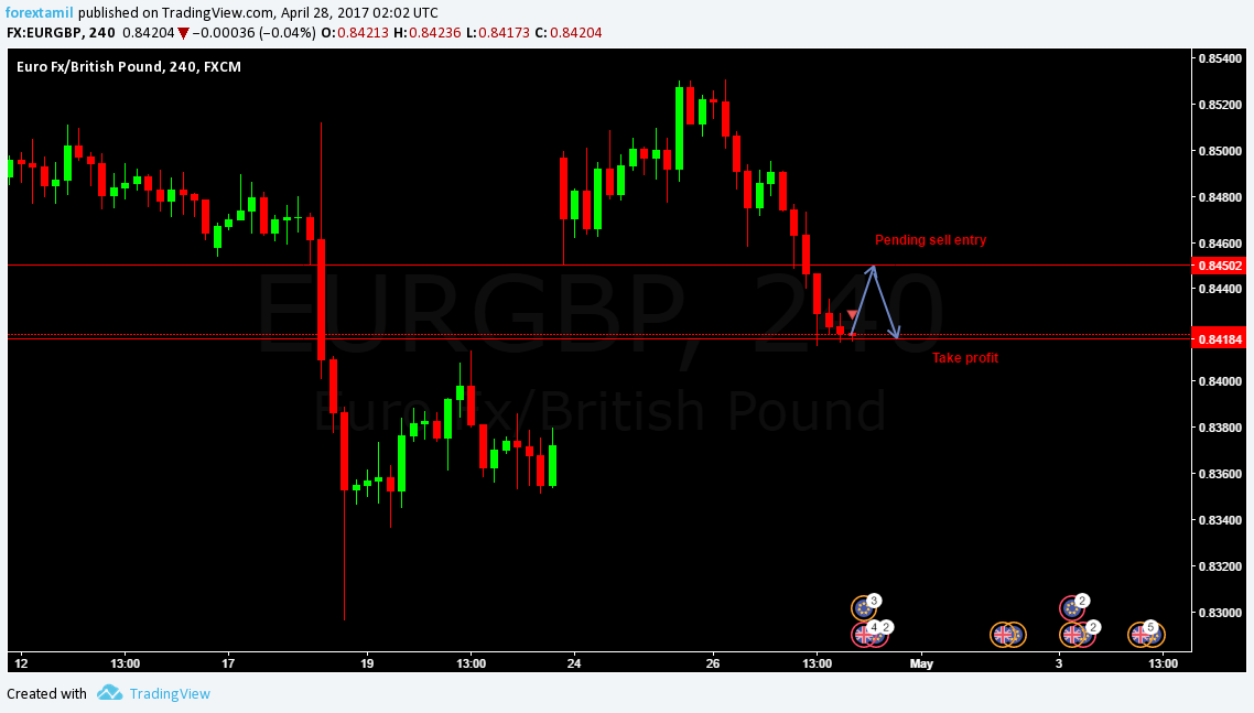 Q-FOREX LIVE CHALLENGING SIGNAL 28 APRIL 2017–SELL ENTRY EUR/GBP