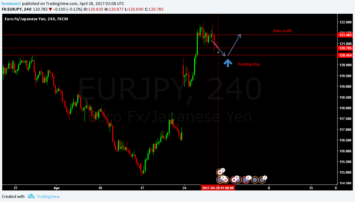 Q-FOREX LIVE CHALLENGING SIGNAL 28 APRIL 2017–BUY ENTRY EUR/JPY