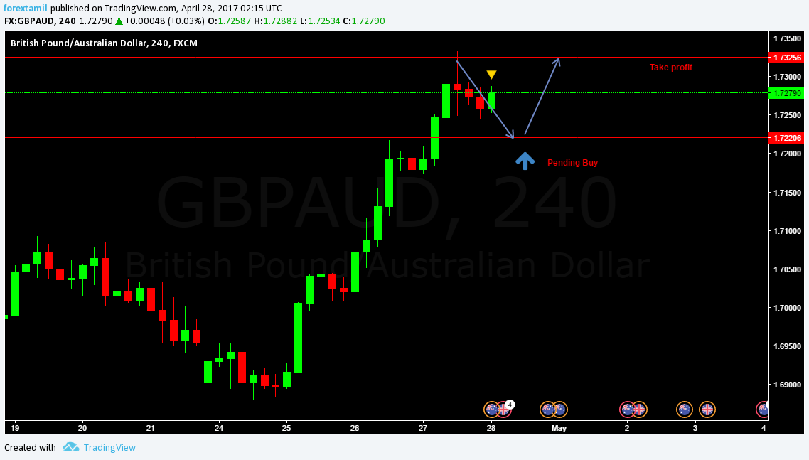 Q-FOREX LIVE CHALLENGING SIGNAL 28 APRIL 2017–BUY ENTRY GBP/AUD
