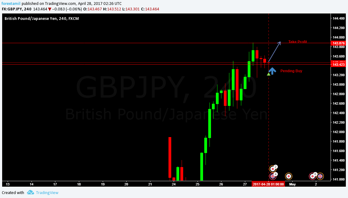 Q-FOREX LIVE CHALLENGING SIGNAL 28 APRIL 2017–BUY ENTRY GBP/JPY
