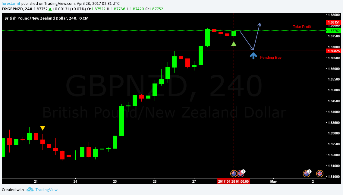 Q-FOREX LIVE CHALLENGING SIGNAL 28 APRIL 2017–BUY ENTRY GBP/NZD