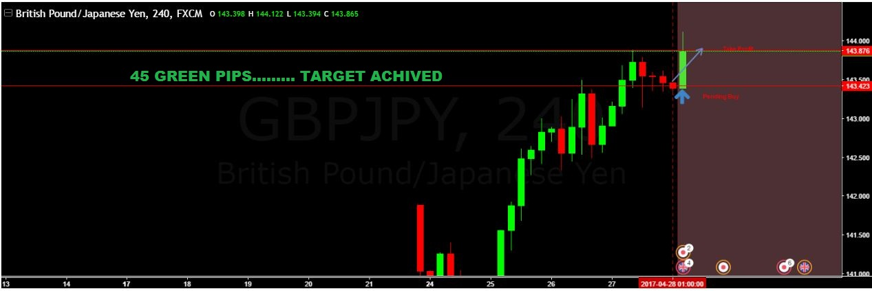 SURE SHOT SIGNAL RESULT:  GBP/JPY 45 GREEN PIPS …TARGET ACHIEVED