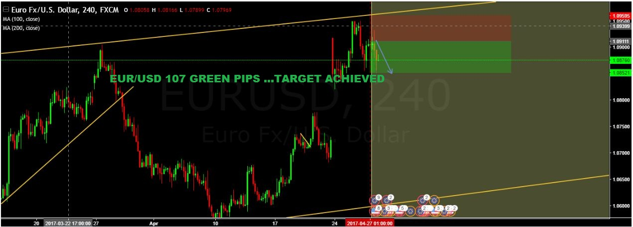 SURE SHOT SIGNAL RESULT:  EUR/USD 107 GREEN PIPS …TARGET ACHIEVED