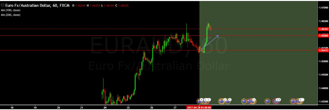 SURE SHOT SIGNAL RESULT:EUR/AUD 55 Green pips….Target achieved