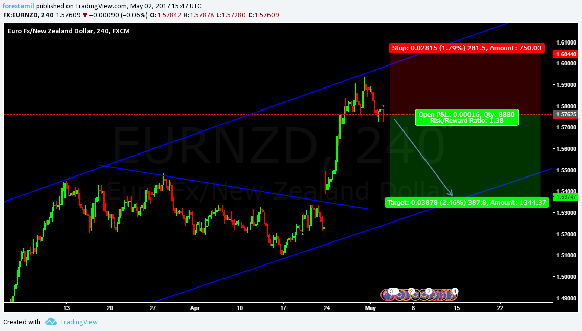 SHORT Sell EURNZD@ cmp 1.57625