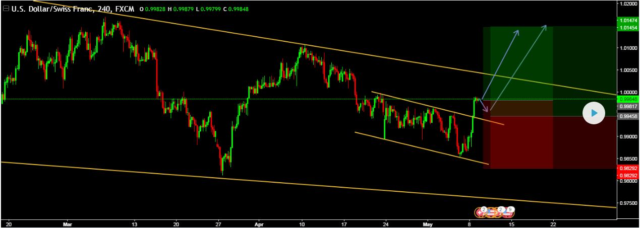 LONG BUY USDCHF Cmp @ 0.99817 or Pending entry @ 0.99458
