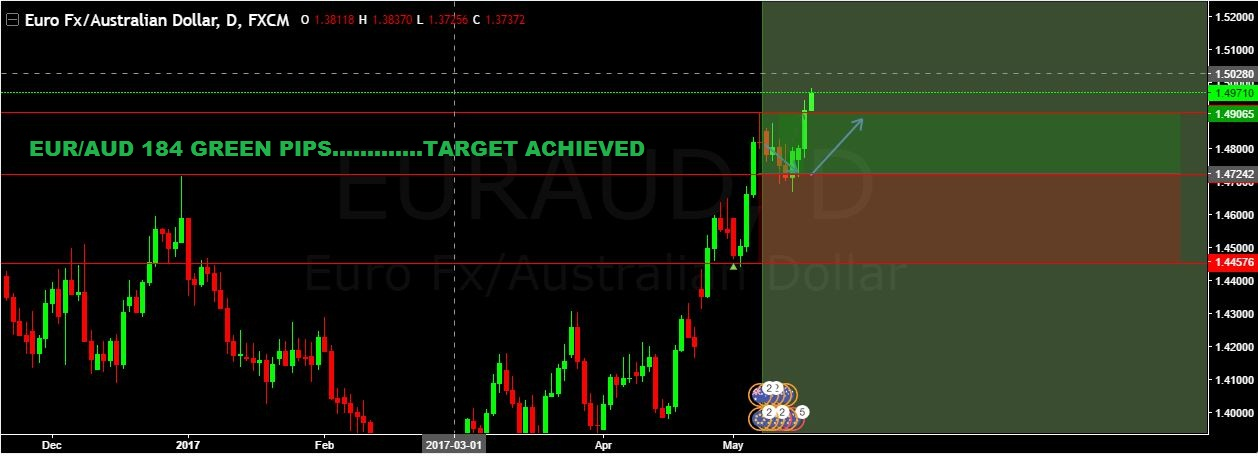 EUR/AUD 184 GREEN PIPS …………..TARGET ACHIEVED
