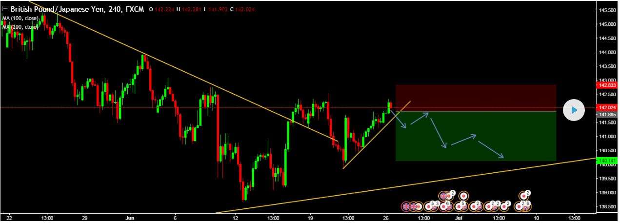 SELL GBPJPY @ CMP 141.885