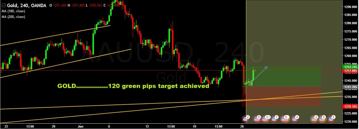 GOLD 120 green pips target achieved