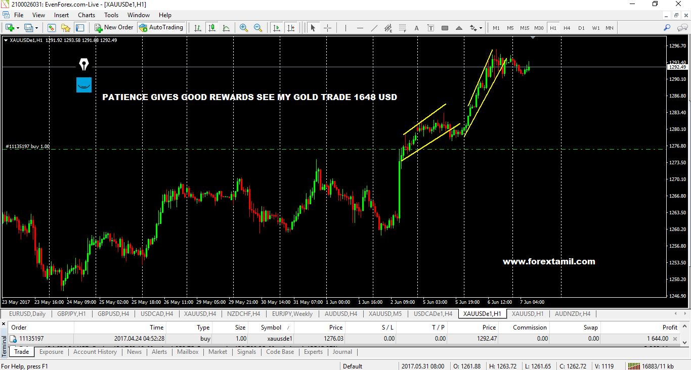 PATIENCE GIVES GOOD REWARDS SEE MY GOLD TRADE 1648 USD