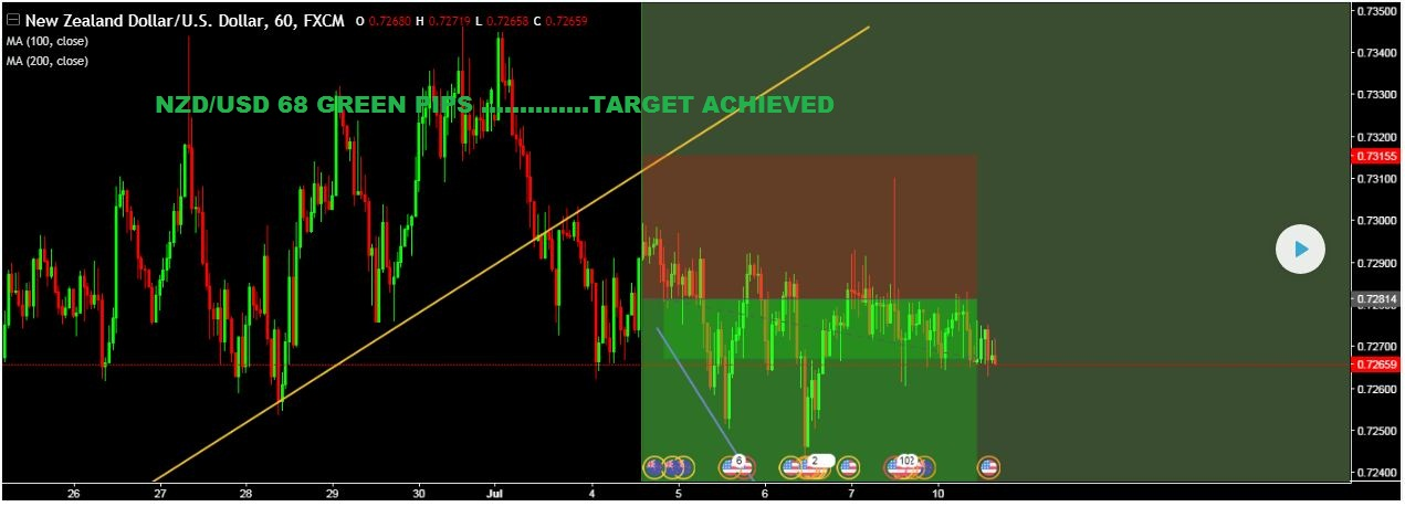 NZD/USD 68 GREEN PIPS …………..TARGET ACHIEVED