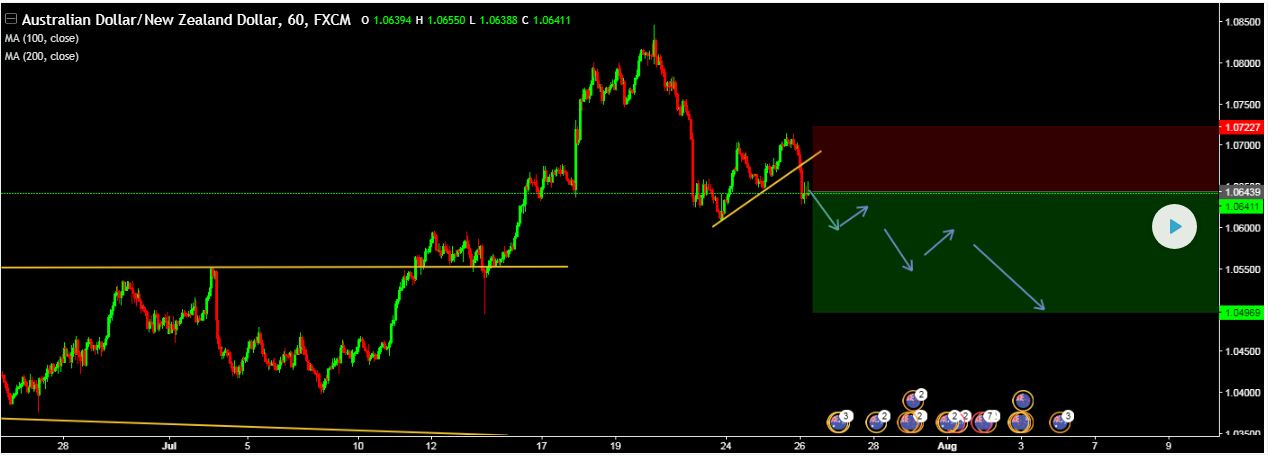 SELL AUD/NZD Entry @ 1.06439