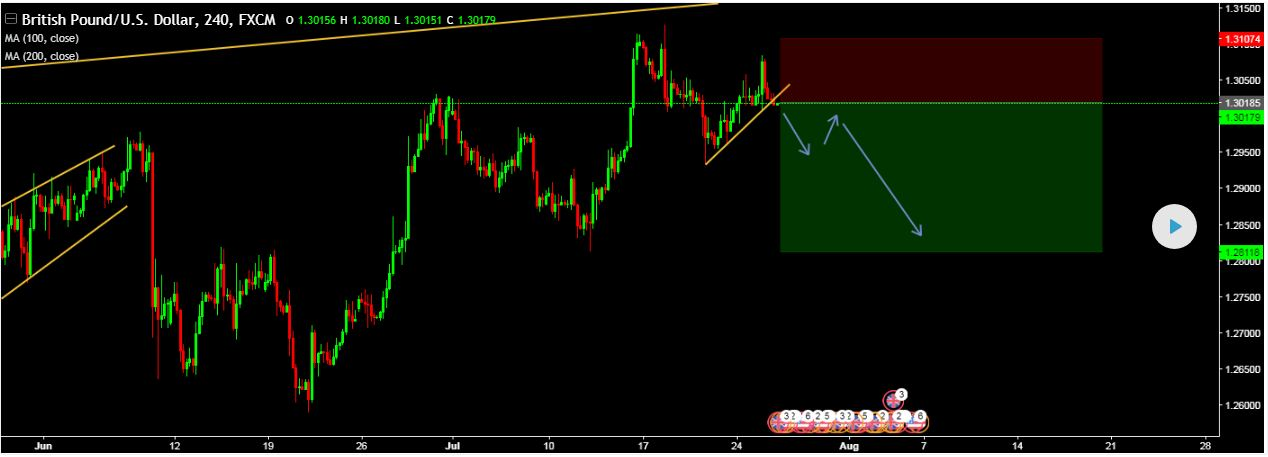 SELL GBPUSD Entry @ 1.30126