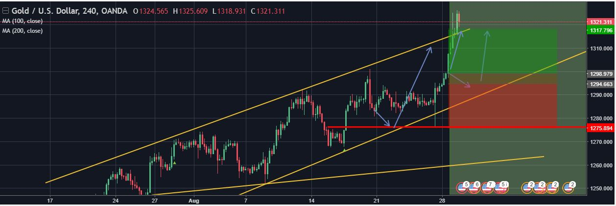 XAU/USD 188 GREEN PIPS …………..TARGET ACHIEVED