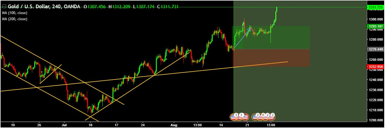 XAU/USD 226 GREEN PIPS …………..TARGET ACHIEVED