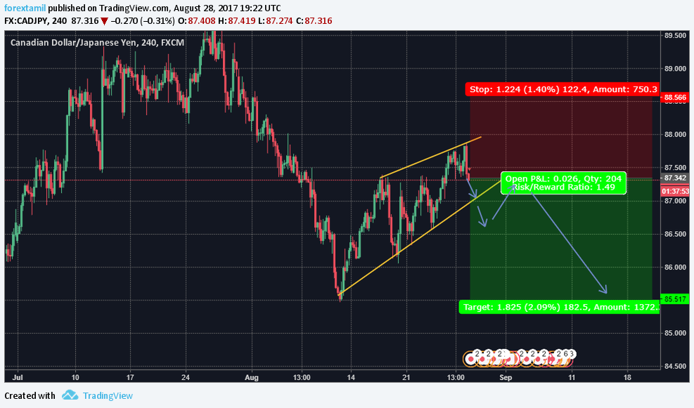 FOREX-TAMIL LIVE CHALLENGING SIGNAL– SELL CAD/JPY