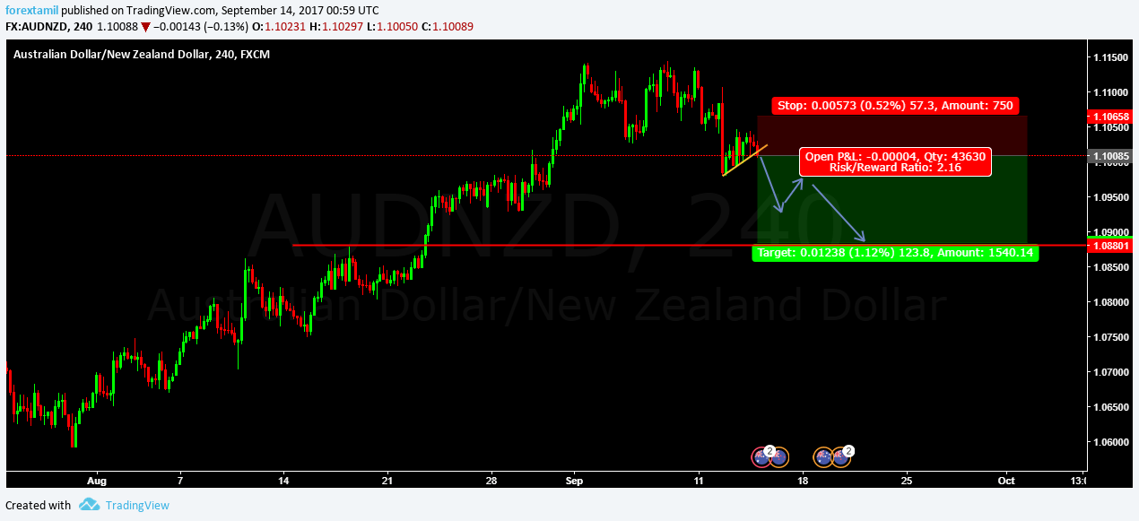 LIVE CHALLENGING SIGNAL– SELL AUDNZD