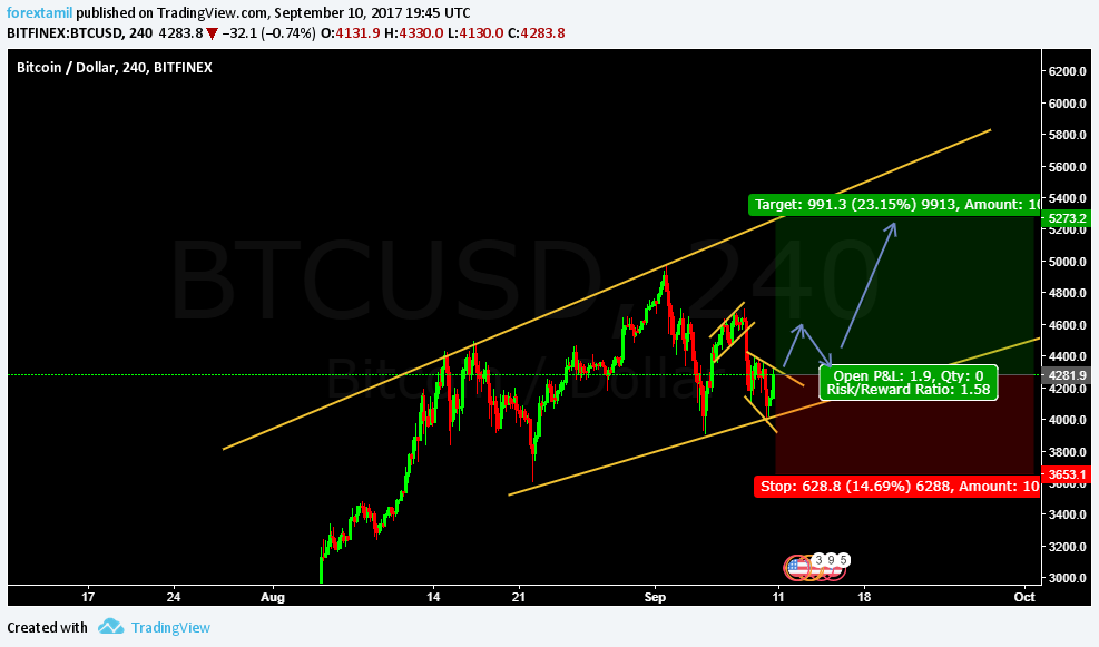 LIVE CHALLENGING SIGNAL– BUY BTCUSD