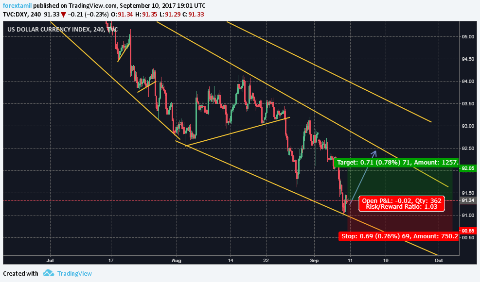 LIVE CHALLENGING SIGNAL– BUY DXY