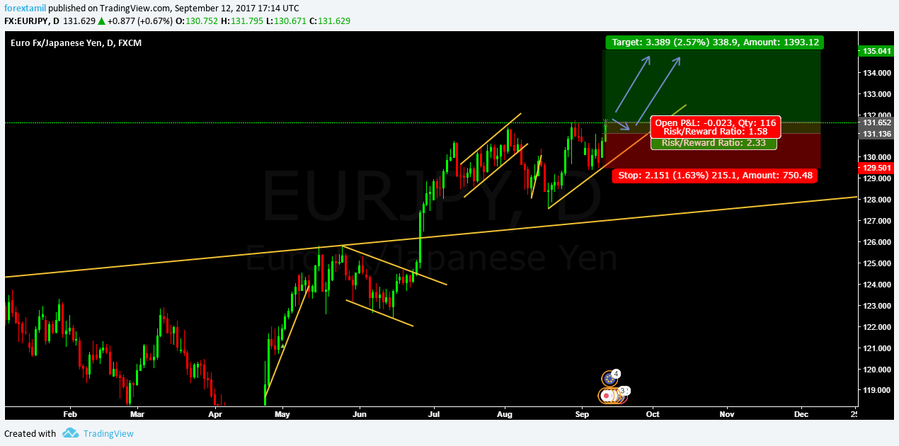 LIVE CHALLENGING SIGNAL Buy Entry EURJPY @ 132.116 and Pending Buy @ 131.136
