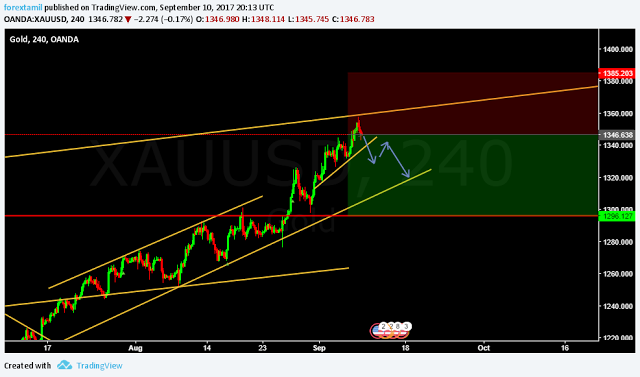 LIVE CHALLENGING SIGNAL– SELL XAUUSD