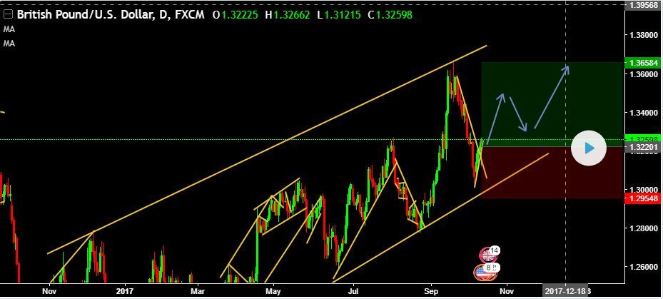 LIVE CHALLENGING SIGNAL–BUY GBPUSD @ 1.32201