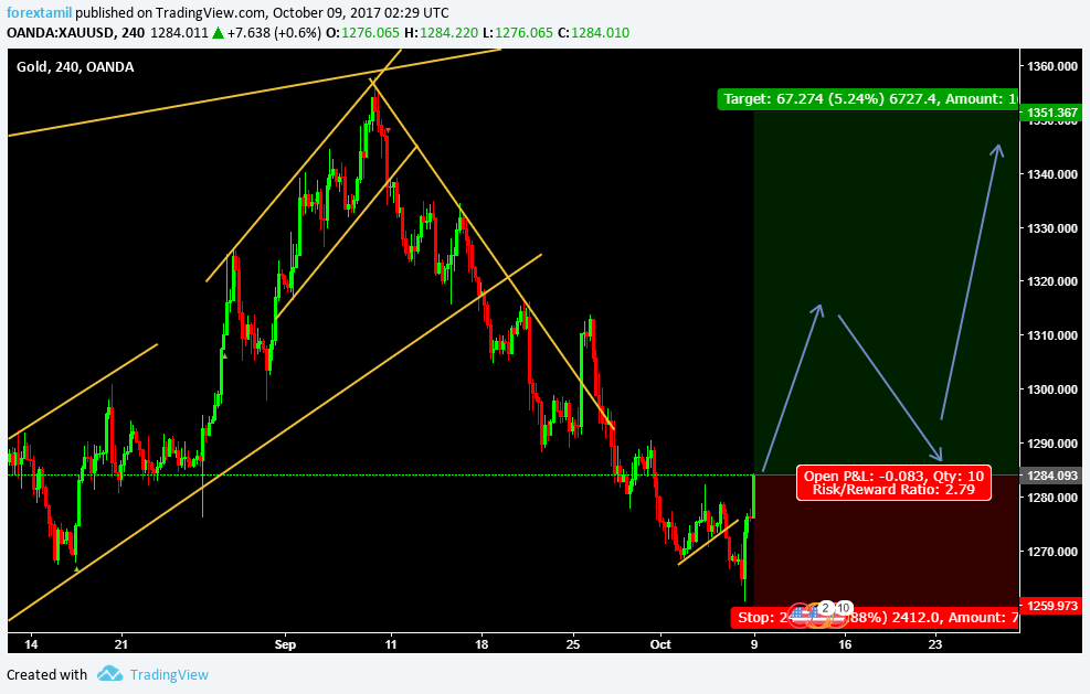 LIVE CHALLENGING SIGNAL–BUY GOLD