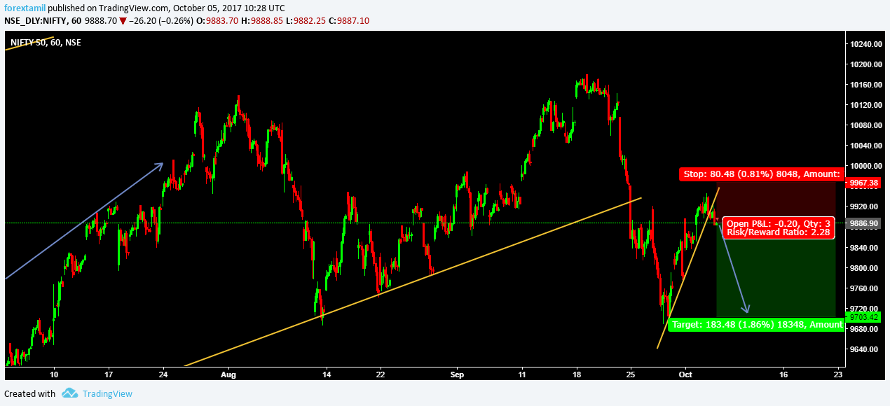 LIVE CHALLENGING SIGNAL– SELL NIFTY