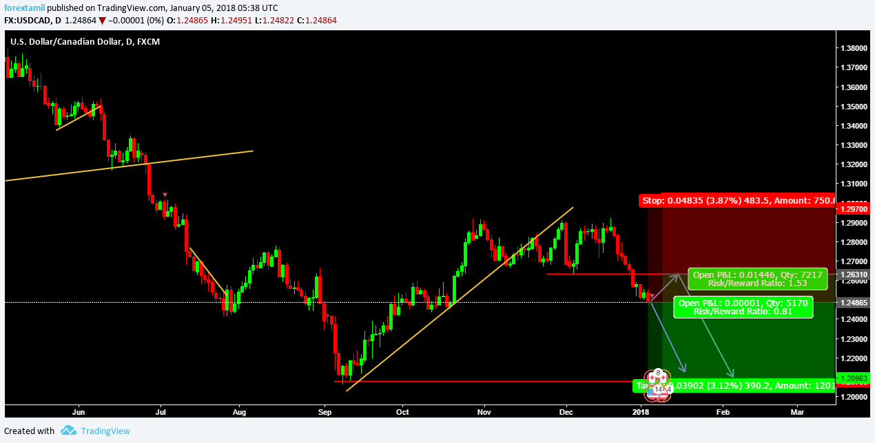FOREXTAMIL USDCAD SELL PENDING ENTRY @ 1.26310 & Entry @ 1.24865