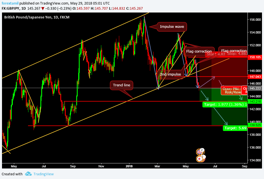 WILL GBP JPY BREAK 139.525 TO CONTINUE LOWER?