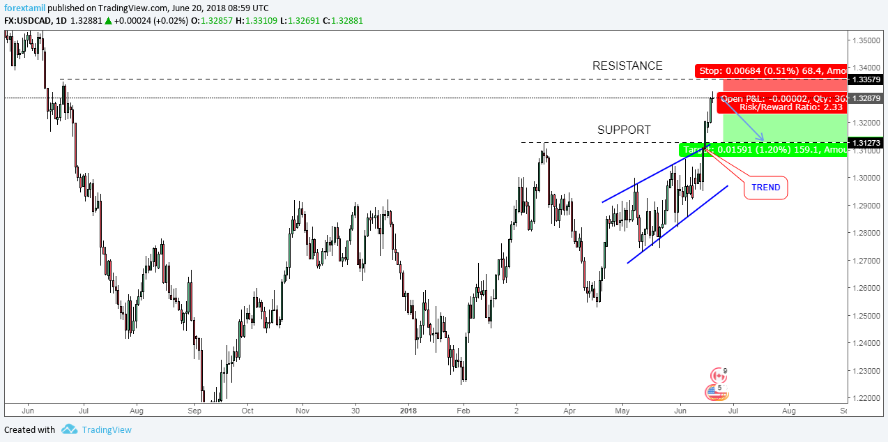 USDCAD: DOLLAR INDEX OPENS A CHANCE FOR SMALL TRADE-BEARISH.