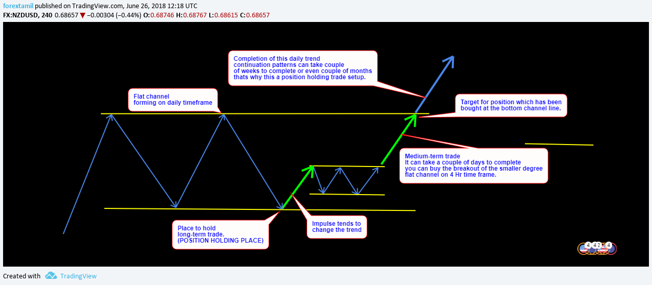 EDUCATION: SHORT,MEDIUM AND LONG TERM TRADES ON PATTERN FORMS.