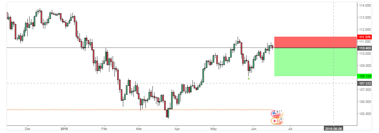 USDJPY: JAPAN OPENS NEW WEEK WITH A SURPRISE-POSSIBLE BEAR