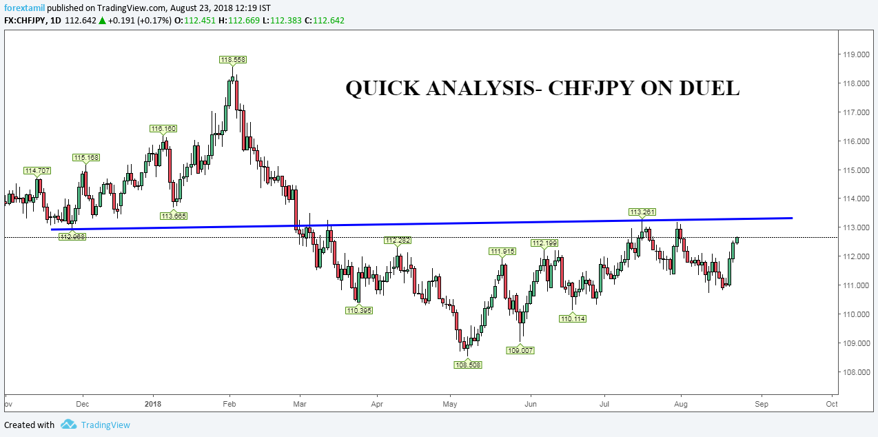 CHFJPY: DUEL FOR THE RECOVERY SETUP.