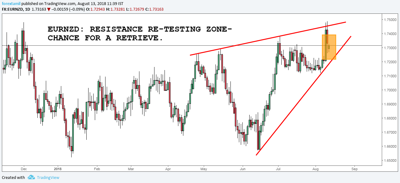 EURNZD: RESISTANCE RE-TESTING ZONE-CHANCE FOR A RETRIEVE.